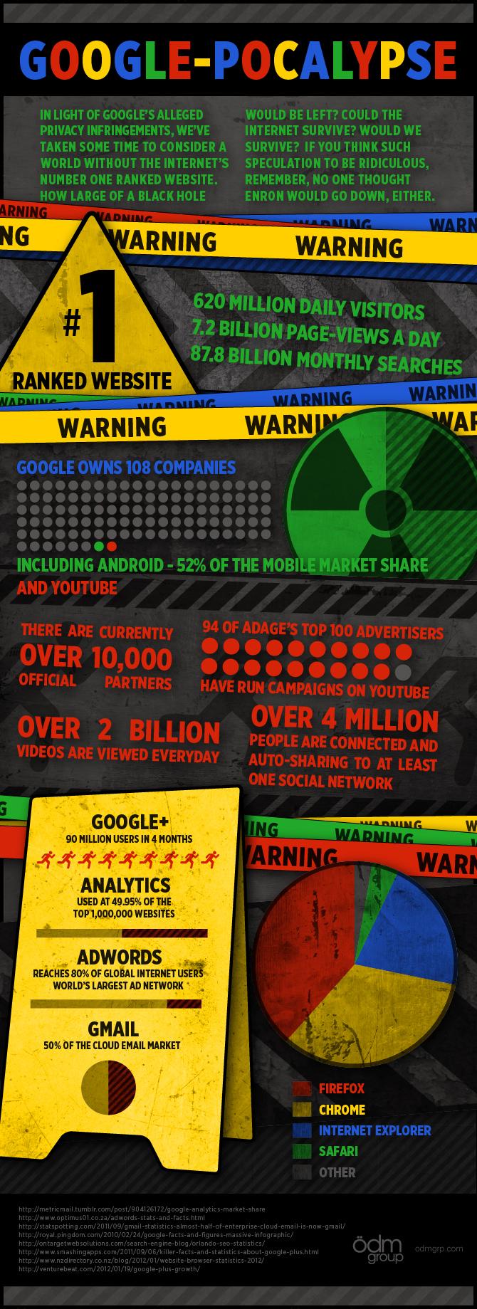 Google-pocalypse: The World Without Google